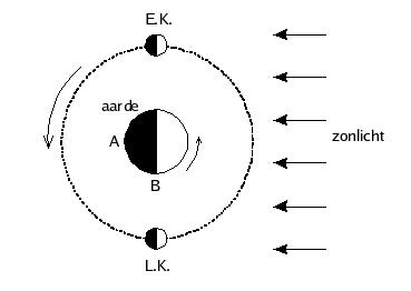 zon aarde maan